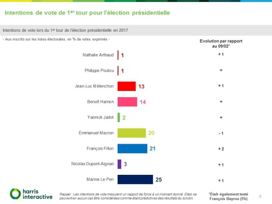 rapport-harris-intentions-vote-election-presidentielle-france-tv-81