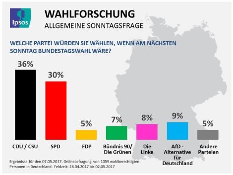Ipsos_Public_Affairs_Wahlforschung_07-05-2017