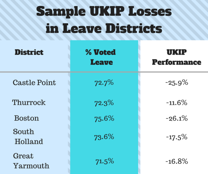 Sample UKIP Losses in Leave Districts