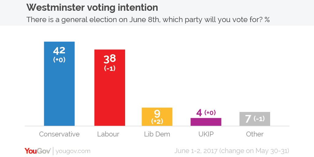 Voting intention 1-2 Jun]-01