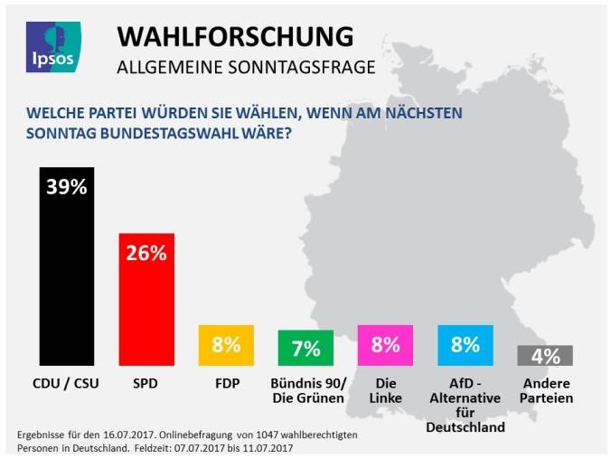Ipsos_PI_Sonntagsfrage_16-07-2017