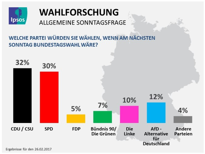 Ipsos_Public_Affairs_Wahlforschung_26-02-2017